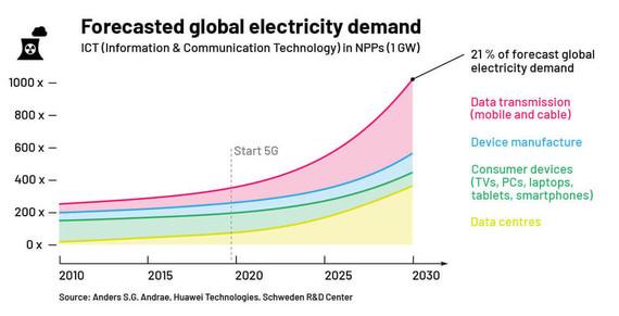 Energy-Consumption-En